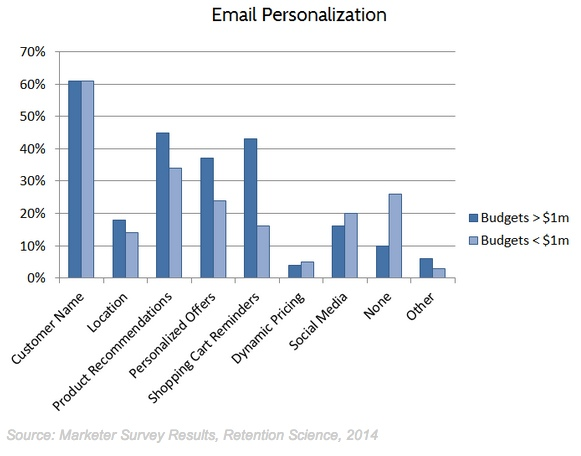 personalization-retentionscience-030914 (1)